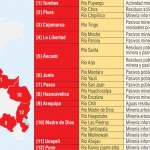 Los 21 Ríos de Perú contaminados por la Minería