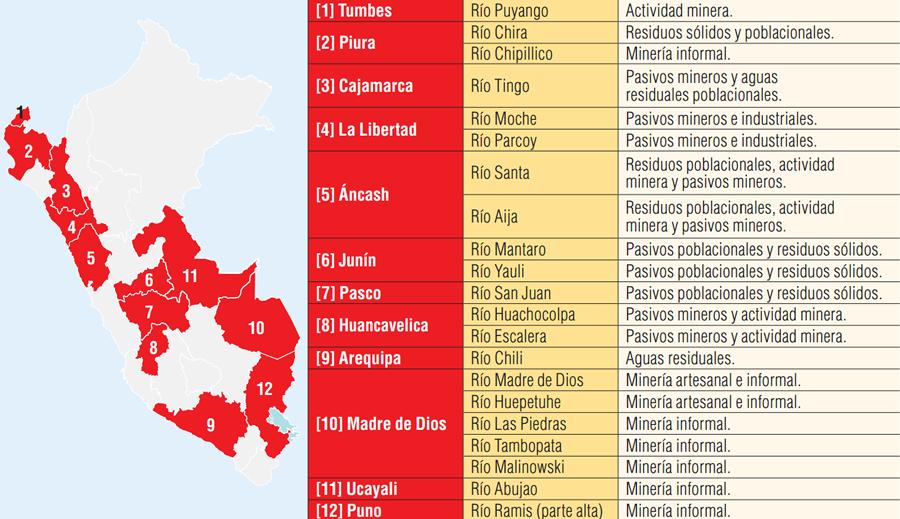 Los 21 Ríos contaminados por Actividad Minera en Perú